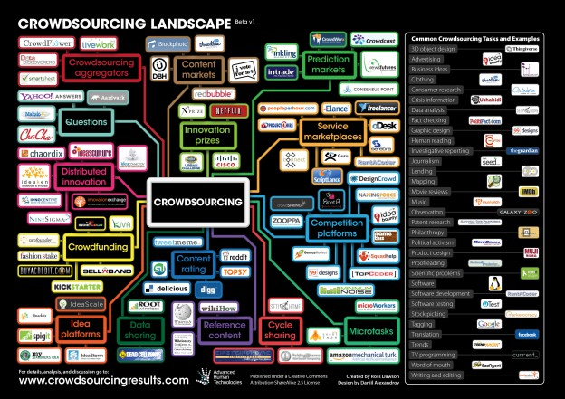 Crowdsourcing Landscape